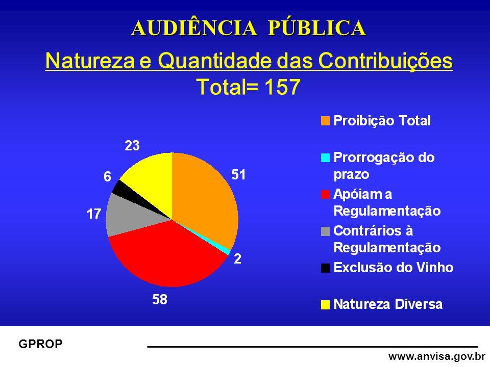 www.anvisa.gov.br GPROP AUDIÊNCIA PÚBLICA AUDIÊNCIA PÚBLICA Natureza e Quantidade das Contribuições Total= 157