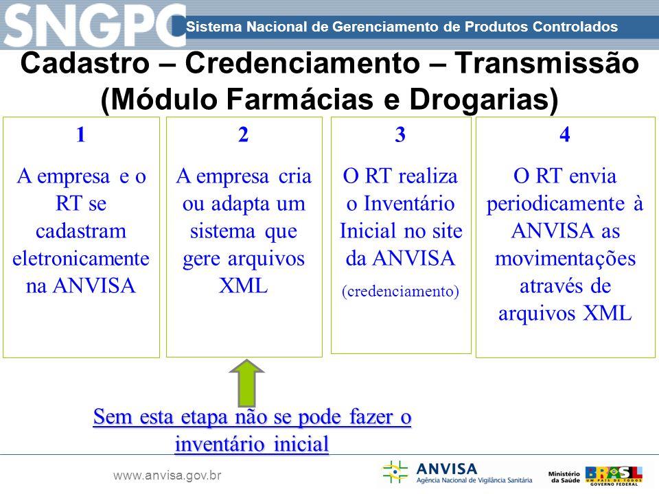 Sistema Nacional de Gerenciamento de Produtos Controlados www.anvisa.gov.br 1 A empresa e o RT se cadastram eletronicamente na ANVISA 3 O RT realiza o