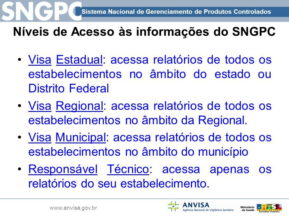 Sistema Nacional de Gerenciamento de Produtos Controlados www.anvisa.gov.br Níveis de Acesso às informações do SNGPC Visa Estadual: acessa relatórios