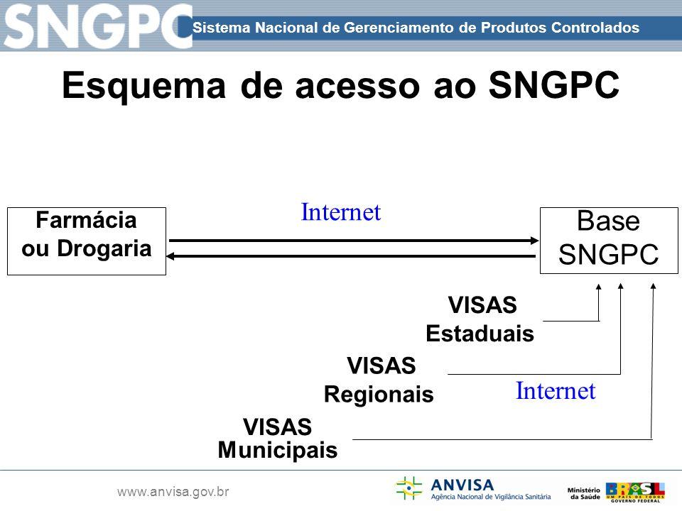 Sistema Nacional de Gerenciamento de Produtos Controlados www.anvisa.gov.br Farmácia ou Drogaria Base SNGPC Internet VISAS Municipais Esquema de acess