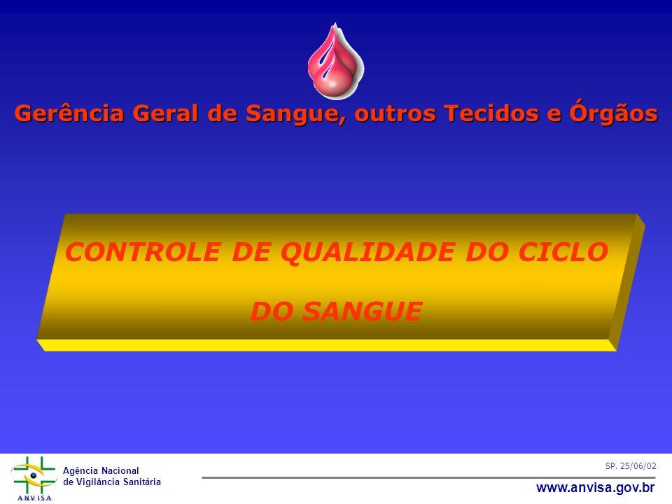 Agência Nacional de Vigilância Sanitária www.anvisa.gov.br SP. 25/06/02 Gerência Geral de Sangue, outros Tecidos e Órgãos CONTROLE DE QUALIDADE DO CIC