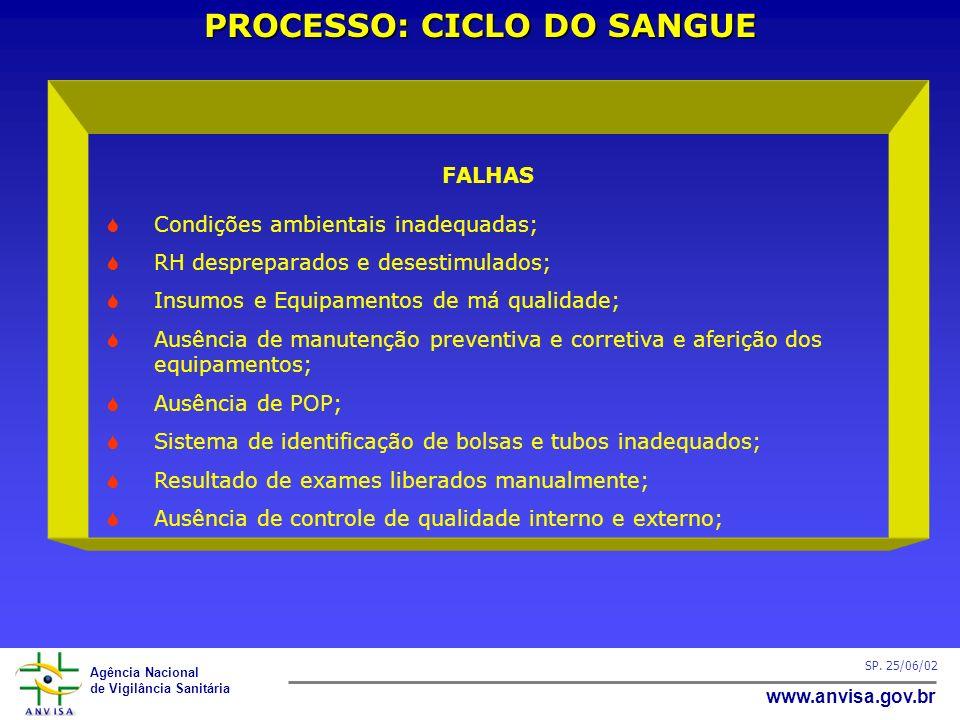 Agência Nacional de Vigilância Sanitária www.anvisa.gov.br SP. 25/06/02 PROCESSO: CICLO DO SANGUE FALHAS Condições ambientais inadequadas; RH desprepa