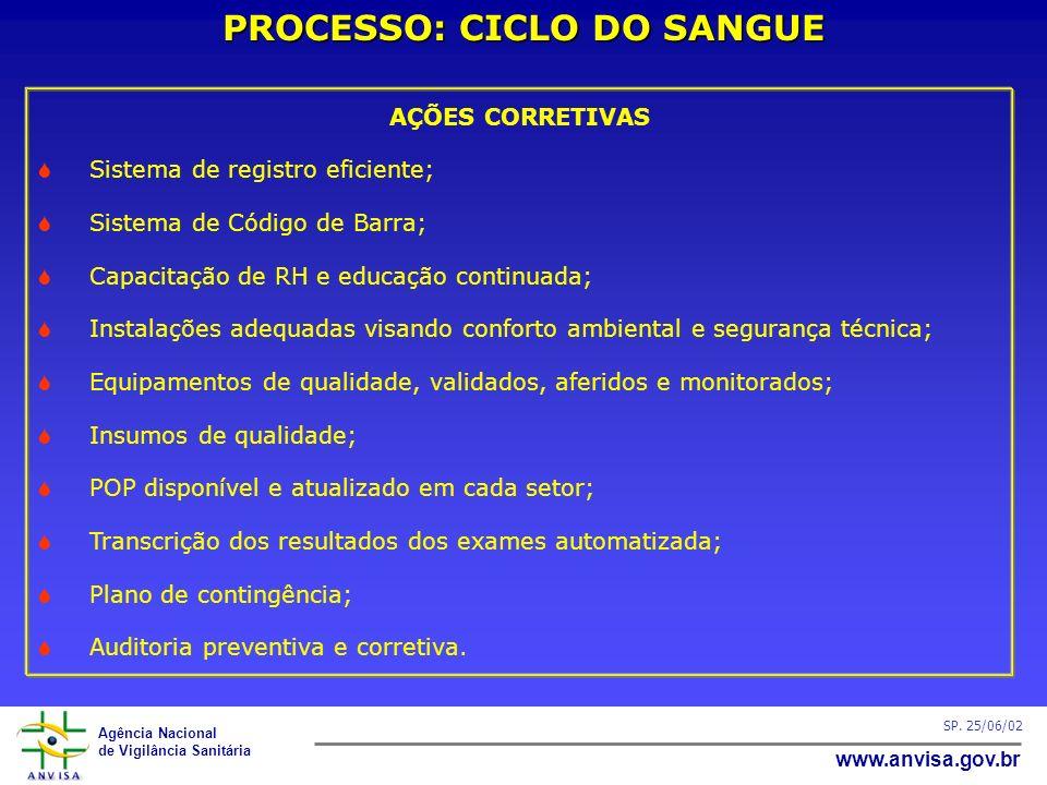 Agência Nacional de Vigilância Sanitária www.anvisa.gov.br SP. 25/06/02 PROCESSO: CICLO DO SANGUE AÇÕES CORRETIVAS Sistema de registro eficiente; Sist
