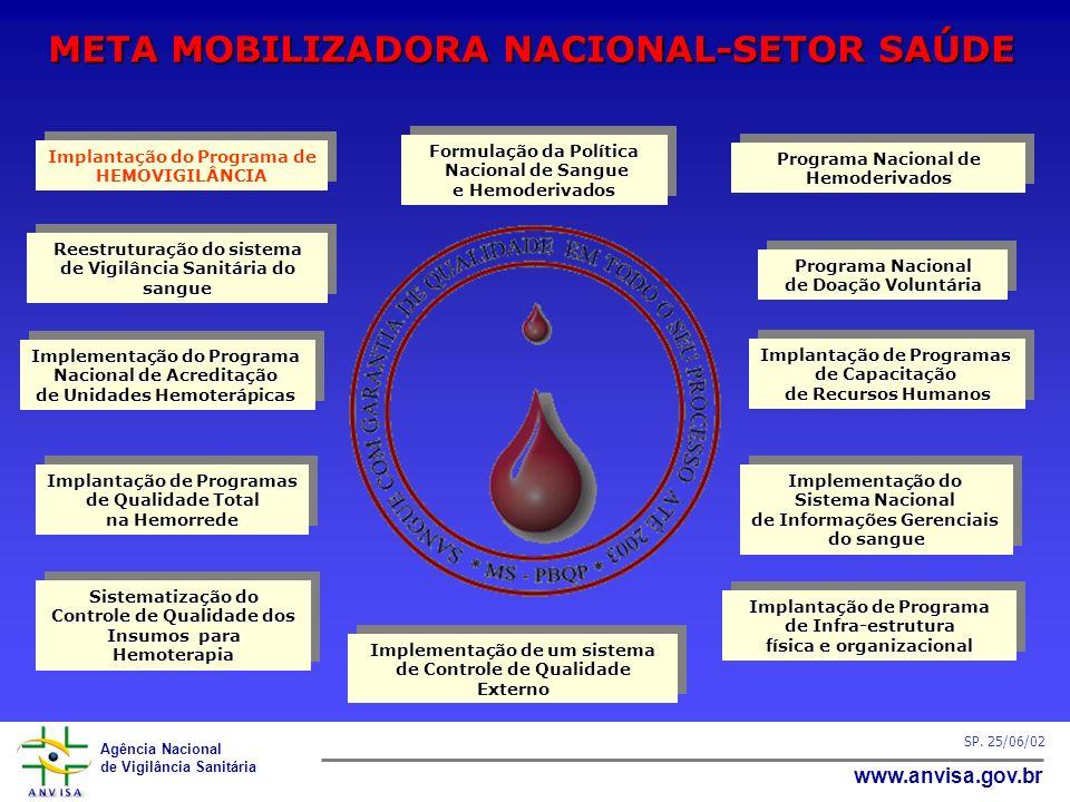 Agência Nacional de Vigilância Sanitária www.anvisa.gov.br SP. 25/06/02 Programa Nacional de Doação Voluntária Programa Nacional de Doação Voluntária