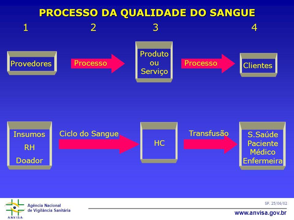 Agência Nacional de Vigilância Sanitária www.anvisa.gov.br SP. 25/06/02 1 23 4 PROCESSO DA QUALIDADE DO SANGUE Ciclo do Sangue Insumos RH Doador HC S.