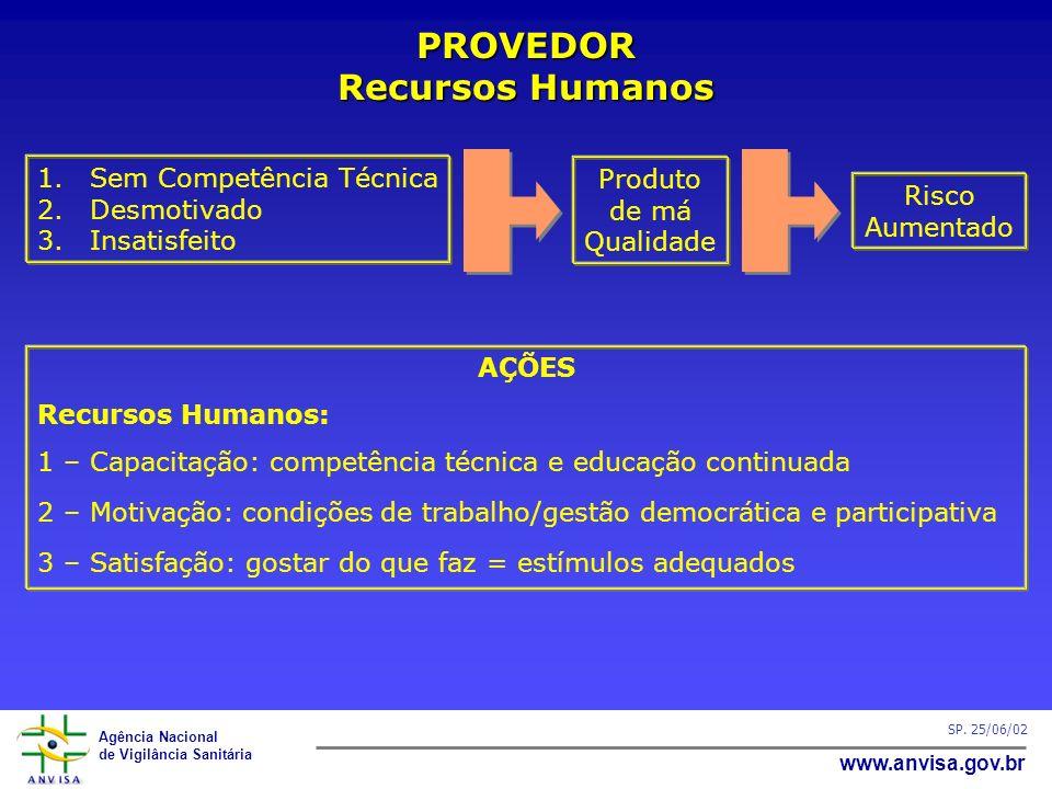 Agência Nacional de Vigilância Sanitária www.anvisa.gov.br SP. 25/06/02 PROVEDOR Recursos Humanos 1.Sem Competência Técnica 2.Desmotivado 3.Insatisfei