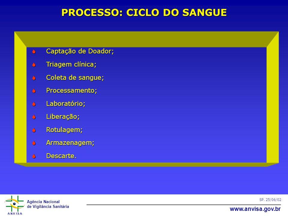 Agência Nacional de Vigilância Sanitária www.anvisa.gov.br SP. 25/06/02 PROCESSO: CICLO DO SANGUE Captação de Doador; Captação de Doador; Triagem clín