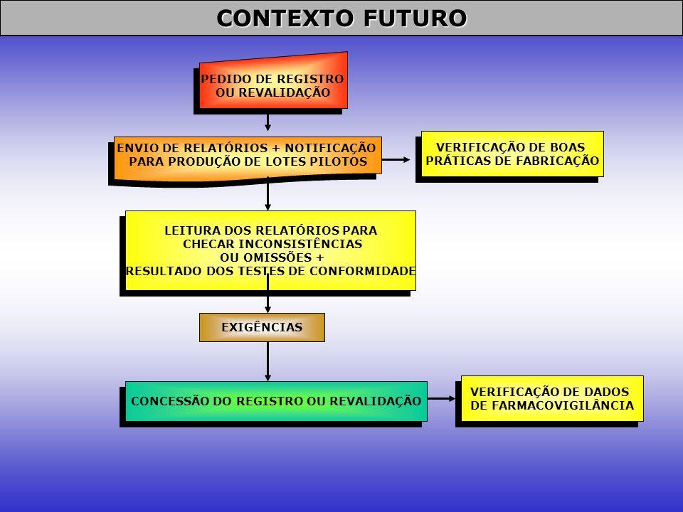 CONTEXTO FUTURO PEDIDO DE REGISTRO OU REVALIDAÇÃO PEDIDO DE REGISTRO OU REVALIDAÇÃO ENVIO DE RELATÓRIOS + NOTIFICAÇÃO PARA PRODUÇÃO DE LOTES PILOTOS E