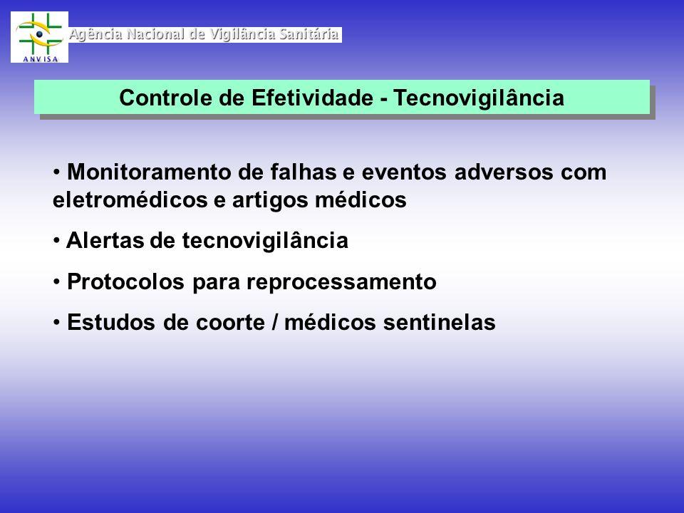 Monitoramento de falhas e eventos adversos com eletromédicos e artigos médicos Alertas de tecnovigilância Protocolos para reprocessamento Estudos de c