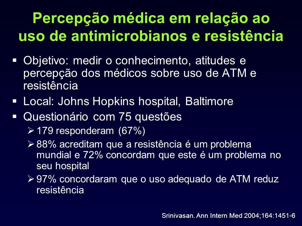Percepção médica em relação ao uso de antimicrobianos e resistência Objetivo: medir o conhecimento, atitudes e percepção dos médicos sobre uso de ATM