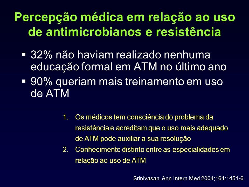 Percepção médica em relação ao uso de antimicrobianos e resistência 32% não haviam realizado nenhuma educação formal em ATM no último ano 90% queriam mais treinamento em uso de ATM Srinivasan.