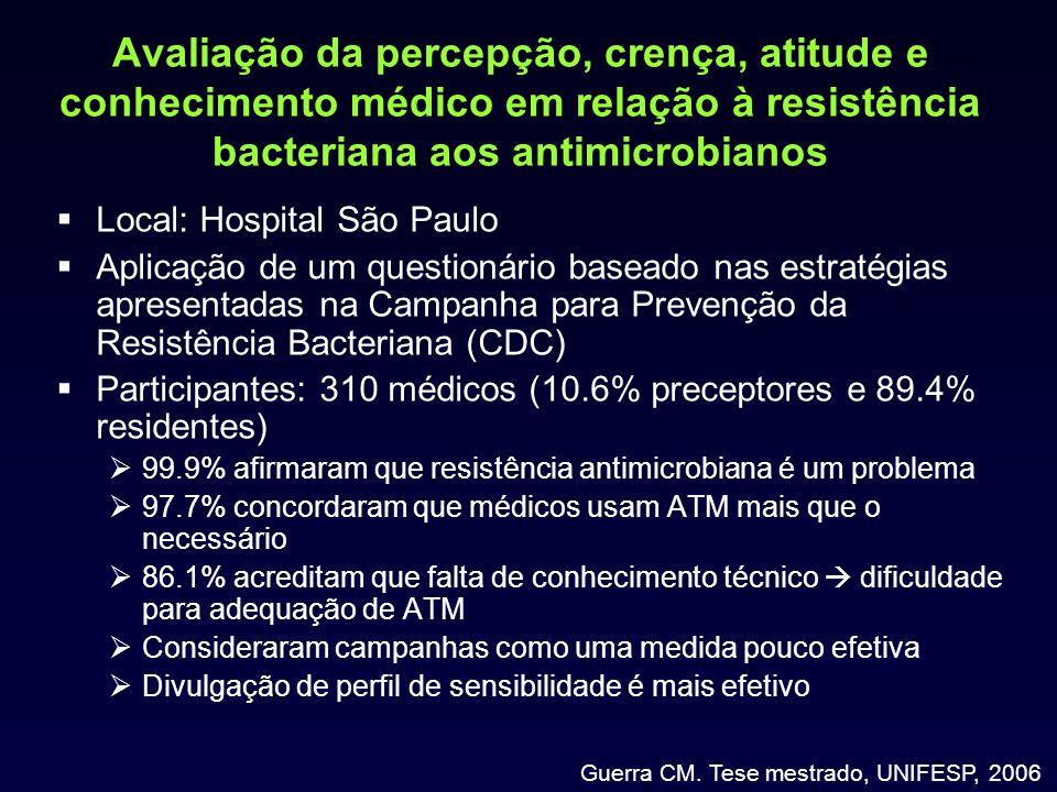 Avaliação da percepção, crença, atitude e conhecimento médico em relação à resistência bacteriana aos antimicrobianos Local: Hospital São Paulo Aplica