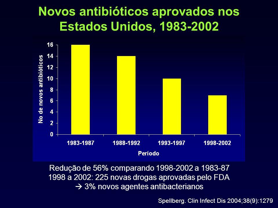 Novos antibióticos aprovados nos Estados Unidos, 1983-2002 Spellberg. Clin Infect Dis 2004;38(9):1279 Redução de 56% comparando 1998-2002 a 1983-87 19