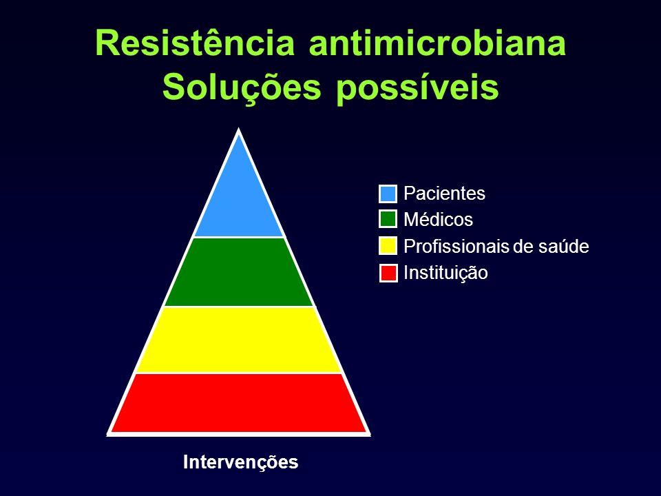 Resistência antimicrobiana Soluções possíveis Intervenções Pacientes Médicos Profissionais de saúde Instituição