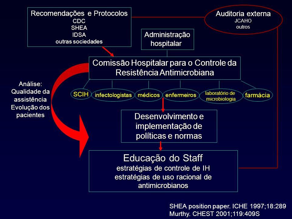 Recomendações e Protocolos CDCSHEAIDSA outras sociedades Comissão Hospitalar para o Controle da Resistência Antimicrobiana SCIHinfectologistasmédicose