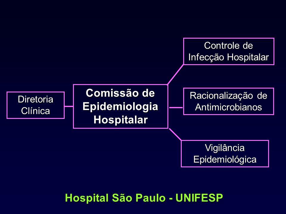 Comissão de Epidemiologia Hospitalar Diretoria Clínica Racionalização de Antimicrobianos Controle de Infecção Hospitalar Vigilância Epidemiológica Hos