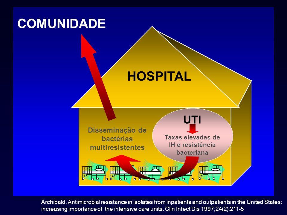 17 ANOS DE RACIONALIZAÇÃO DO USO DE ANTIMICROBIANOS DO USO DE ANTIMICROBIANOS NO HOSPITAL SÃO PAULO NO HOSPITAL SÃO PAULOUNIFESP 1989 - 2005