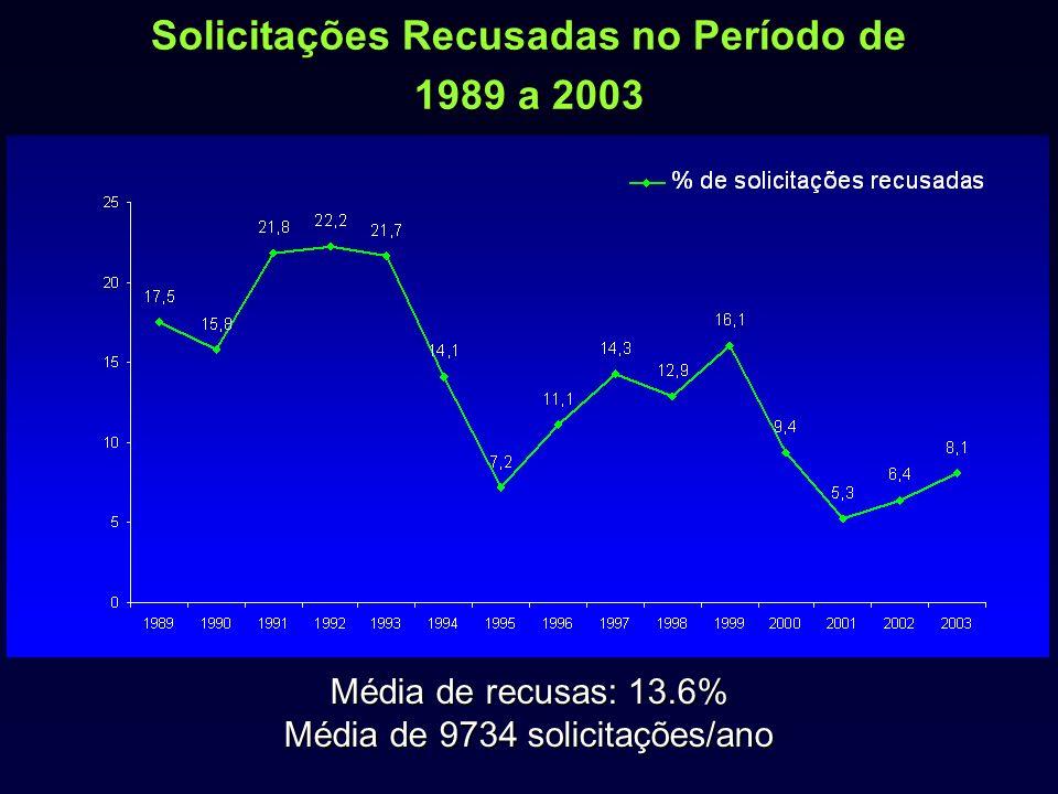 Solicitações Recusadas no Período de 1989 a 2003 Média de recusas: 13.6% Média de 9734 solicitações/ano