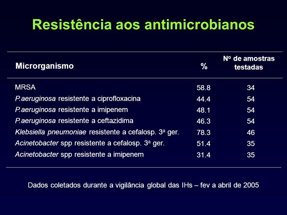 Resistência aos antimicrobianos Microrganismo % N o de amostras testadas MRSA P.aeruginosa resistente a ciprofloxacina P.aeruginosa resistente a imipenem P.aeruginosa resistente a ceftazidima Klebsiella pneumoniae resistente a cefalosp.