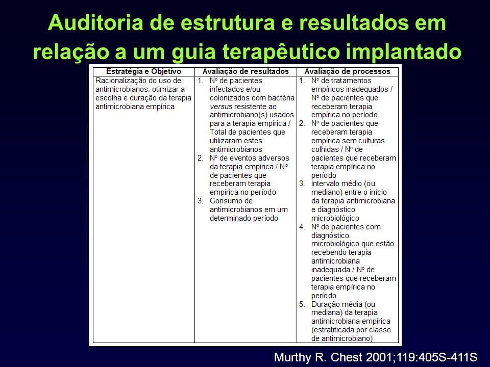 Auditoria de estrutura e resultados em relação a um guia terapêutico implantado Murthy R. Chest 2001;119:405S-411S