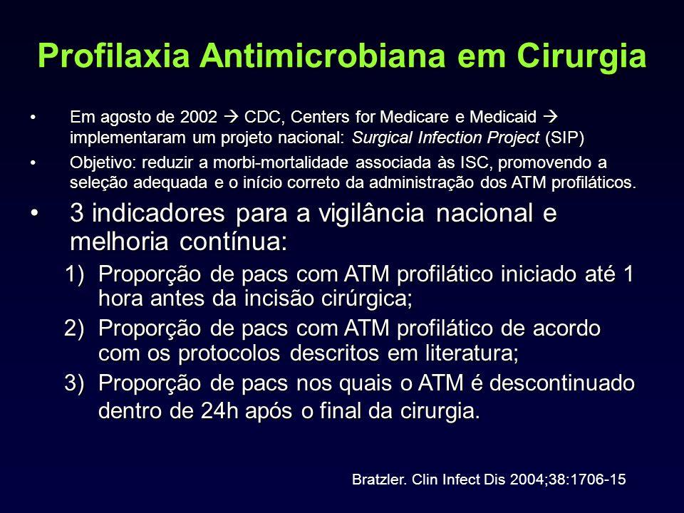 Profilaxia Antimicrobiana em Cirurgia Em agosto de 2002 CDC, Centers for Medicare e Medicaid implementaram um projeto nacional: Surgical Infection Pro