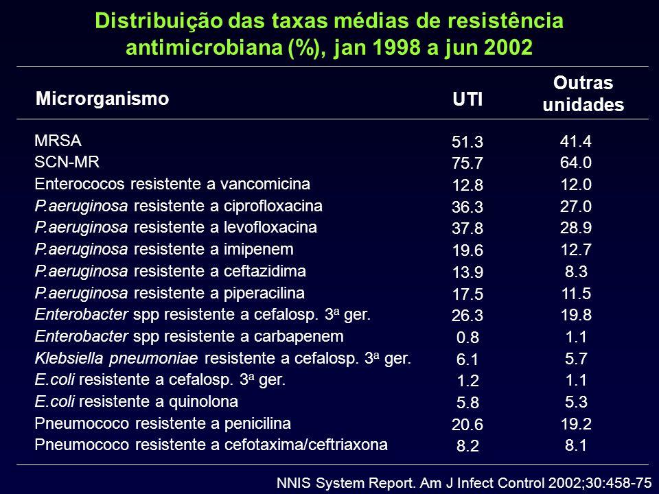 Proporção de bactérias resistentes associadas a IHs nos Estados Unidos MR-SCN MRSA VRE UTI Não UTI Harbarth S.