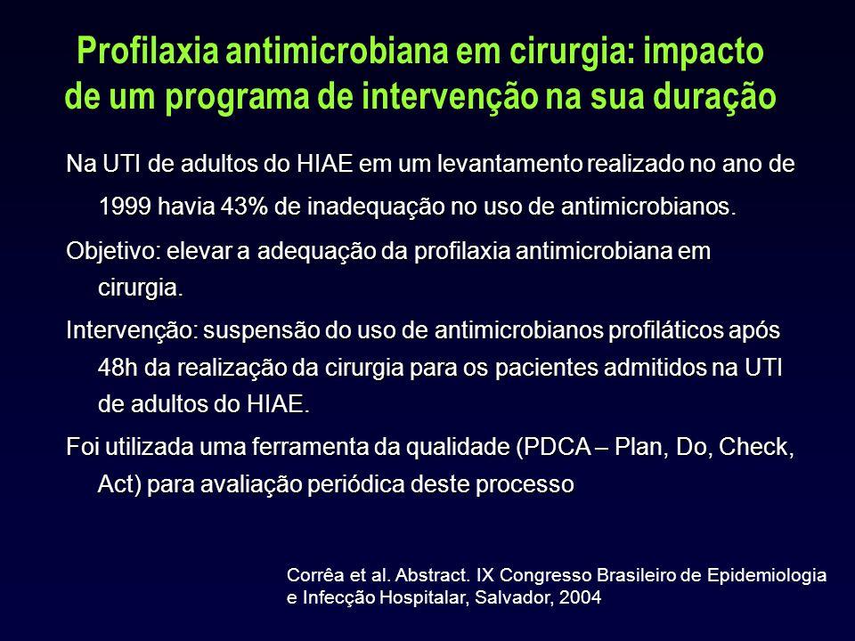 Profilaxia antimicrobiana em cirurgia: impacto de um programa de intervenção na sua duração Na UTI de adultos do HIAE em um levantamento realizado no ano de 1999 havia 43% de inadequação no uso de antimicrobianos.
