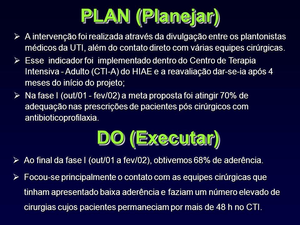 PLAN (Planejar) A intervenção foi realizada através da divulgação entre os plantonistas médicos da UTI, além do contato direto com várias equipes cirúrgicas.