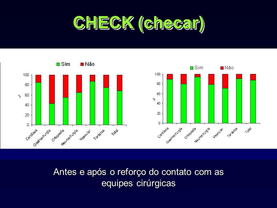CHECK (checar) Antes e após o reforço do contato com as equipes cirúrgicas