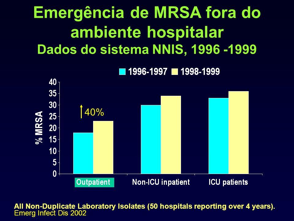 Emergência de MRSA fora do ambiente hospitalar Dados do sistema NNIS, 1996 -1999 All Non-Duplicate Laboratory Isolates (50 hospitals reporting over 4 years).