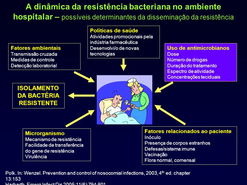 A dinâmica da resistência bacteriana no ambiente hospitalar – possíveis determinantes da disseminação da resistência Microrganismo Mecanismo de resist