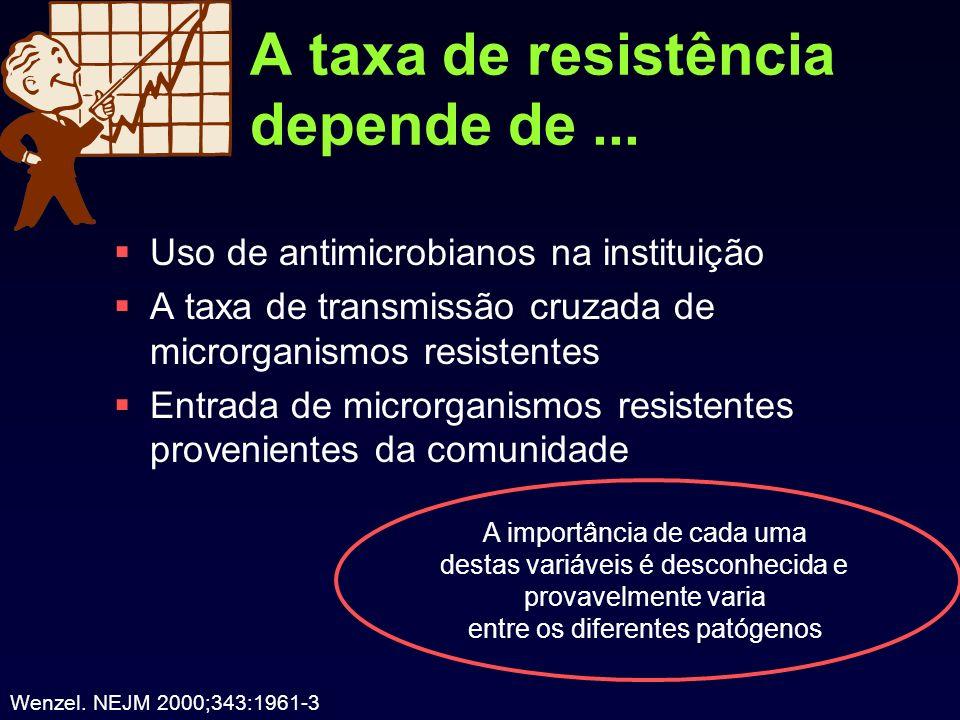 A taxa de resistência depende de... Uso de antimicrobianos na instituição A taxa de transmissão cruzada de microrganismos resistentes Entrada de micro