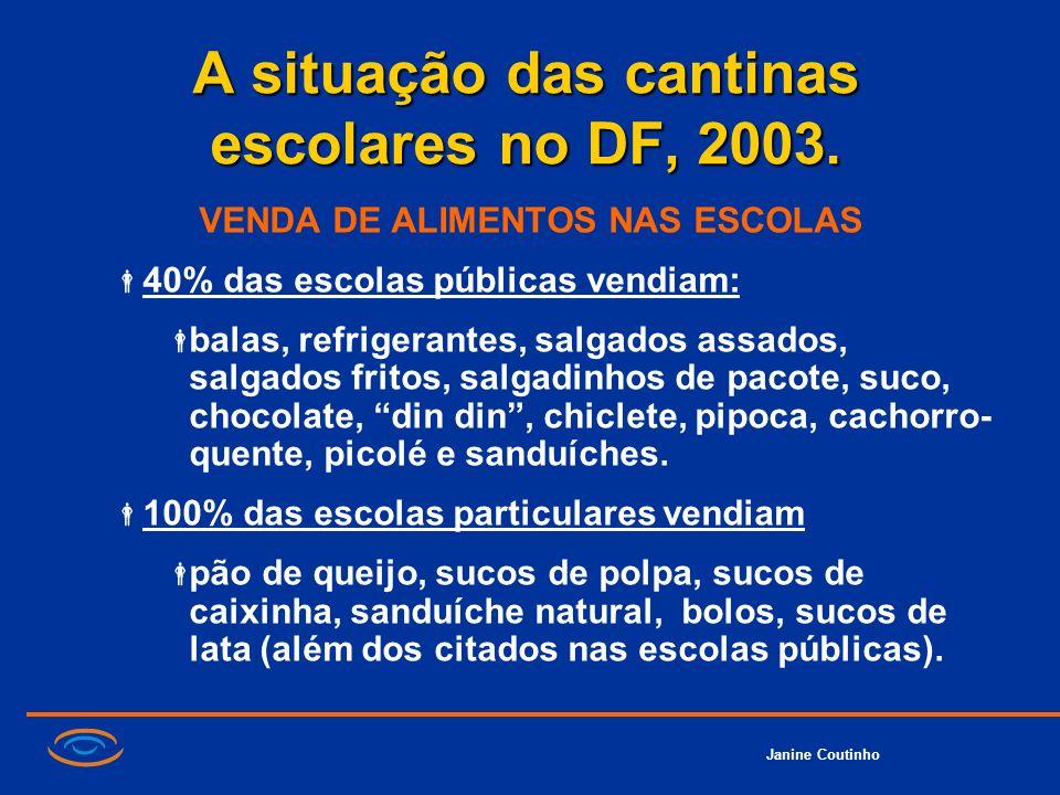 Janine Coutinho A situação das cantinas escolares no DF, 2003. VENDA DE ALIMENTOS NAS ESCOLAS 40% das escolas públicas vendiam: balas, refrigerantes,