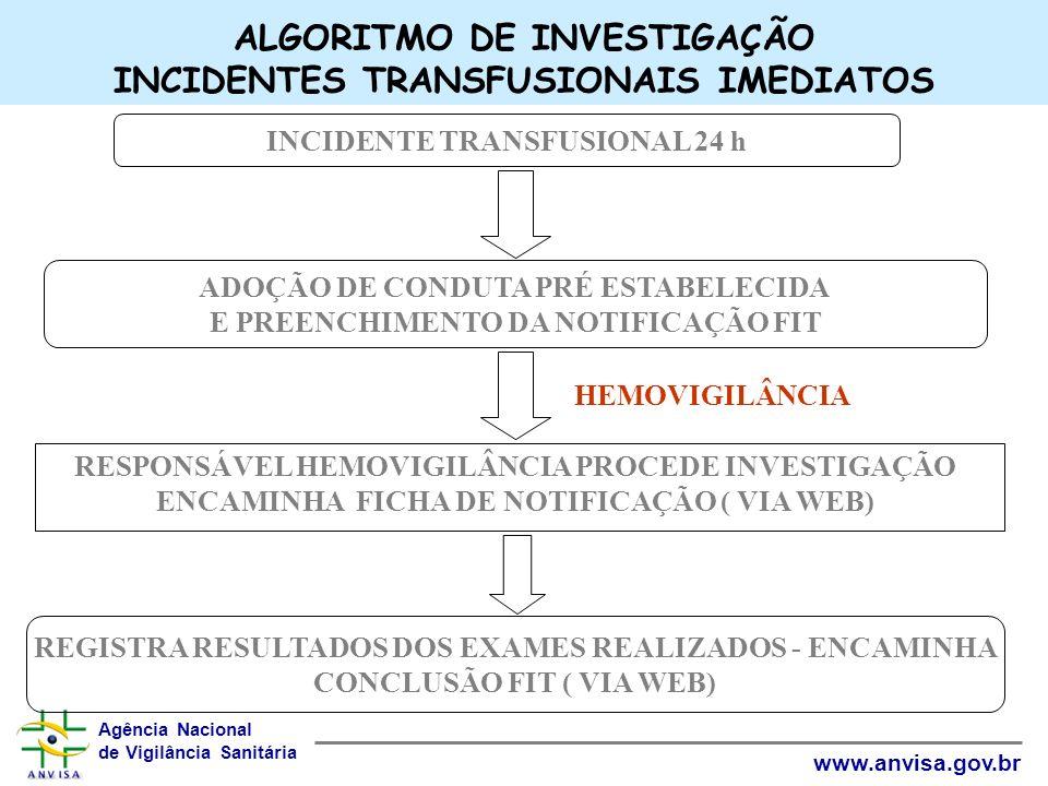 Agência Nacional de Vigilância Sanitária www.anvisa.gov.br ALGORITMO DE INVESTIGAÇÃO INCIDENTES TRANSFUSIONAIS IMEDIATOS HEMOVIGILÂNCIA INCIDENTE TRAN