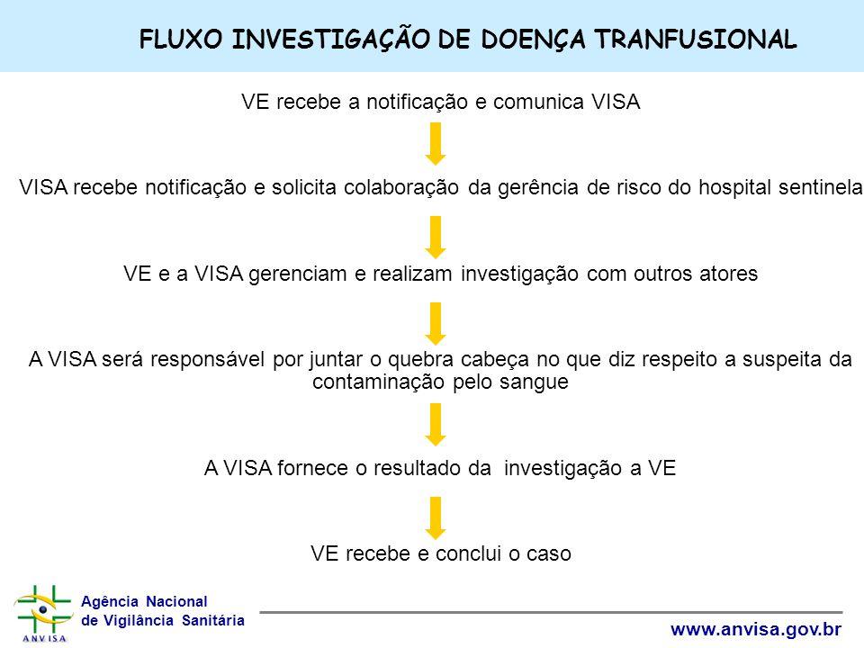 Agência Nacional de Vigilância Sanitária www.anvisa.gov.br VE recebe a notificação e comunica VISA VISA recebe notificação e solicita colaboração da g