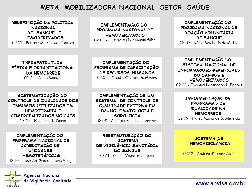 Agência Nacional de Vigilância Sanitária www.anvisa.gov.br IMPLEMENTAÇÃO DO PROGRAMA NACIONAL DE HEMODERIVADOS 02.02 - Luiz de Melo Amorim filho 11 RE