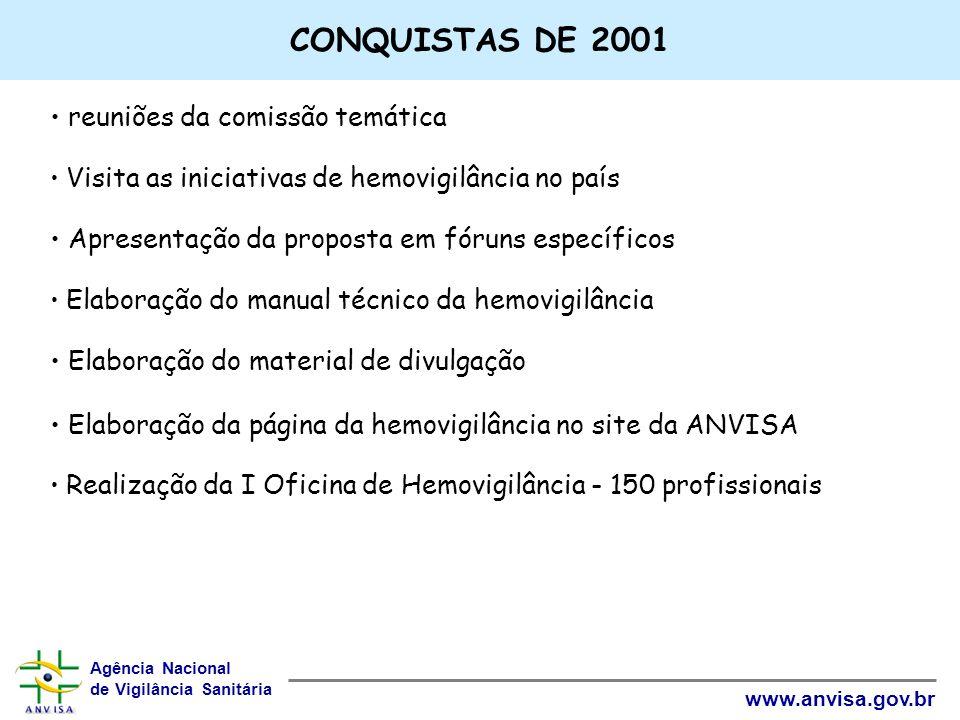 Agência Nacional de Vigilância Sanitária www.anvisa.gov.br CONQUISTAS DE 2001 reuniões da comissão temática Visita as iniciativas de hemovigilância no