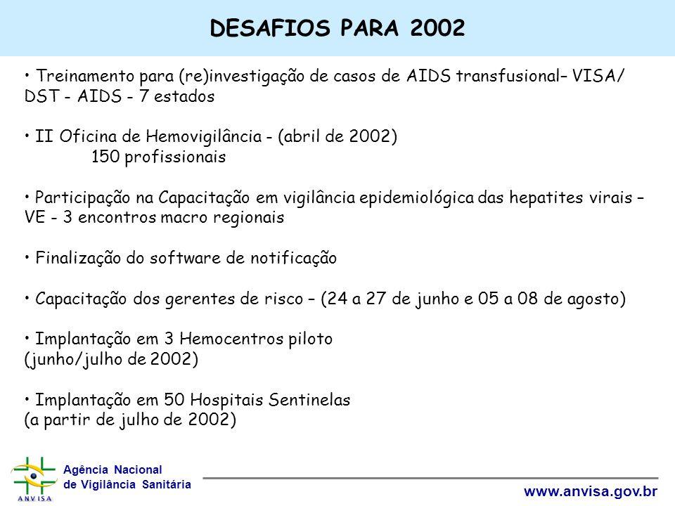 Agência Nacional de Vigilância Sanitária www.anvisa.gov.br DESAFIOS PARA 2002 Treinamento para (re)investigação de casos de AIDS transfusional– VISA/