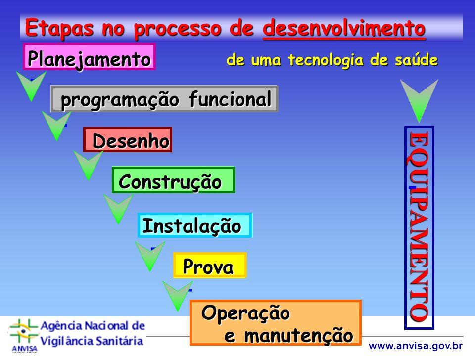 Agência Nacional de Vigilância Sanitária www.anvisa.gov.br Riscos: Elementos Gerais HemodiáliseHemodiálise Condicionado /RefrigeraçãoCondicionado /Ref