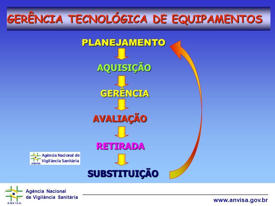 Agência Nacional de Vigilância Sanitária www.anvisa.gov.br programação funcional Desenho Construção Instalação Prova Operação e manutenção Planejament