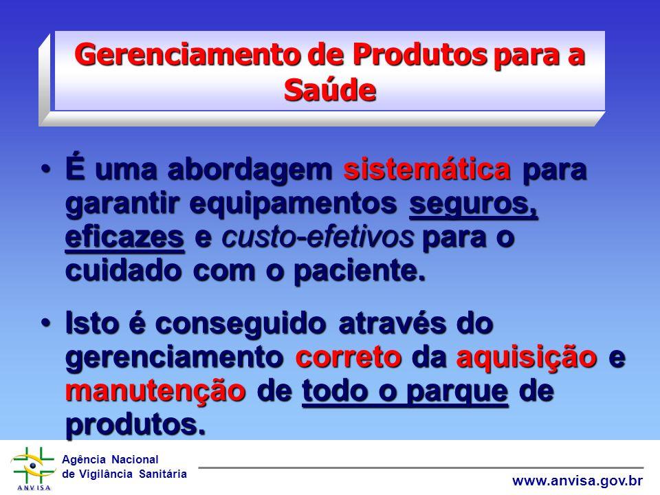 Agência Nacional de Vigilância Sanitária www.anvisa.gov.br GERÊNCIA TECNOLÓGICA DE EQUIPAMENTOS PLANEJAMENTO PLANEJAMENTO AQUISIÇÃO AQUISIÇÃO GERÊNCIA