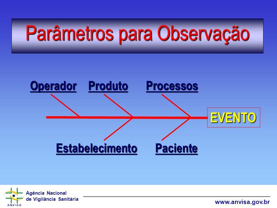 Agência Nacional de Vigilância Sanitária www.anvisa.gov.br Elementos da definição de caso Falha ou problema que ocorre durante o uso de equipamentos/a