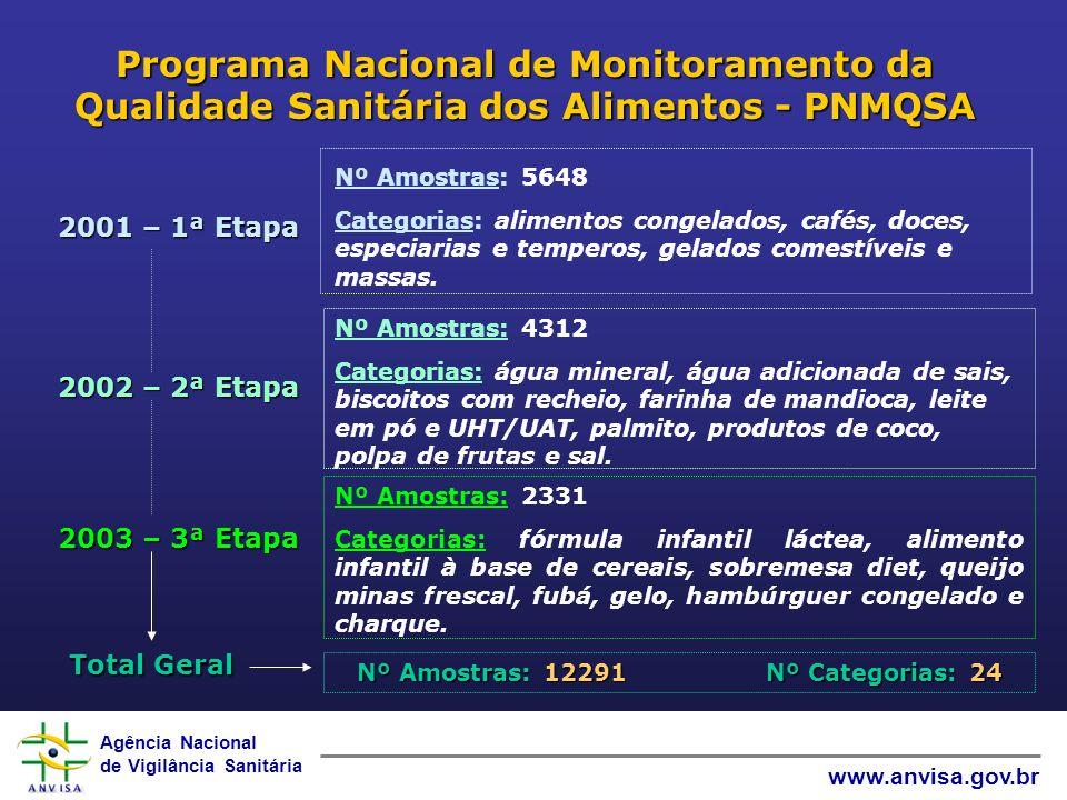 Agência Nacional de Vigilância Sanitária www.anvisa.gov.br Programa Nacional de Monitoramento da Qualidade Sanitária dos Alimentos - PNMQSA Total Gera