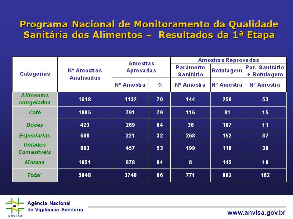 Agência Nacional de Vigilância Sanitária www.anvisa.gov.br Programa Nacional de Monitoramento da Qualidade Sanitária dos Alimentos – Resultados da 1ª Etapa