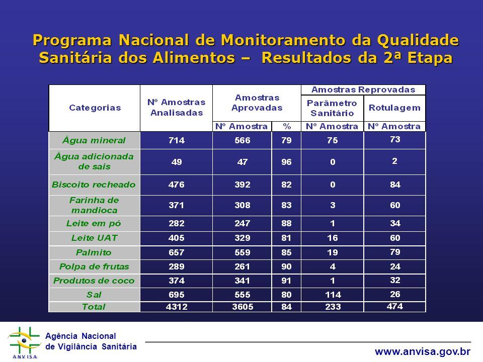 Agência Nacional de Vigilância Sanitária www.anvisa.gov.br Programa Nacional de Monitoramento da Qualidade Sanitária dos Alimentos – Resultados da 2ª Etapa