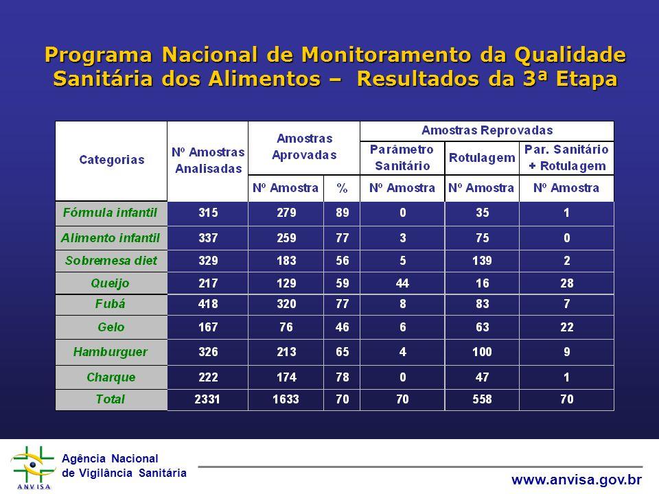 Agência Nacional de Vigilância Sanitária www.anvisa.gov.br Programa Nacional de Monitoramento da Qualidade Sanitária dos Alimentos – Resultados da 3ª Etapa