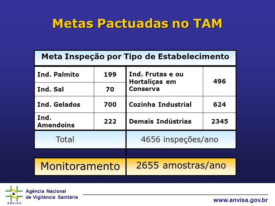 Agência Nacional de Vigilância Sanitária www.anvisa.gov.br Metas Pactuadas no TAM Monitoramento 2655 amostras/ano Meta Inspeção por Tipo de Estabeleci