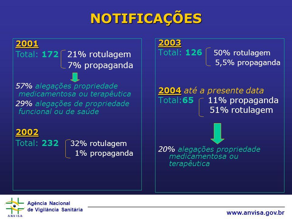 Agência Nacional de Vigilância Sanitária www.anvisa.gov.br NOTIFICAÇÕES 2003 Total: 126 50% rotulagem 5,5% propaganda 2004 2004 até a presente data To