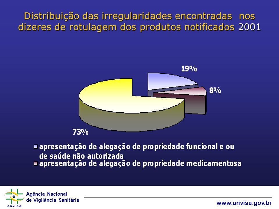 Agência Nacional de Vigilância Sanitária www.anvisa.gov.br Distribuição das irregularidades encontradas nos dizeres de rotulagem dos produtos notificados 2001