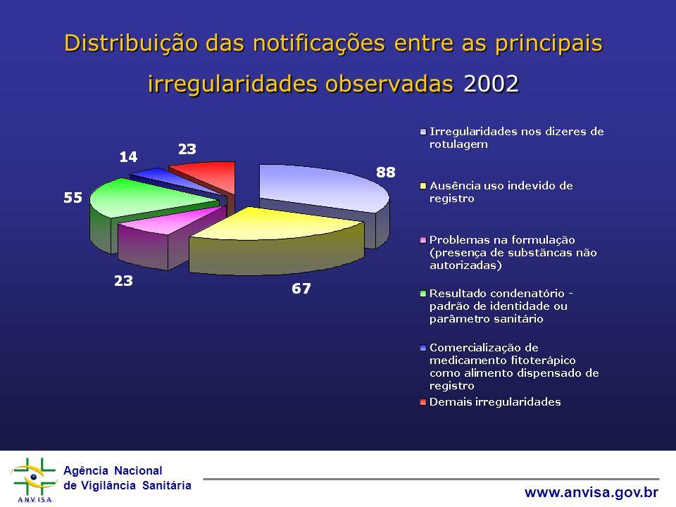 Agência Nacional de Vigilância Sanitária www.anvisa.gov.br Distribuição das notificações entre as principais irregularidades observadas2002 Distribuição das notificações entre as principais irregularidades observadas 2002